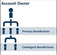 beneficiary-chart87145485